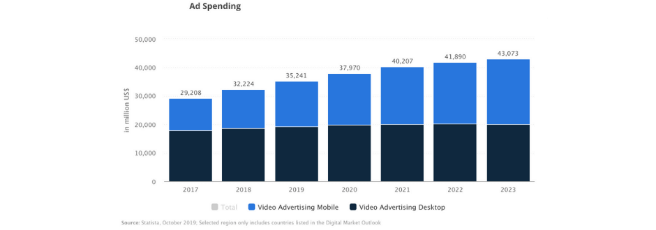 ad spending stats