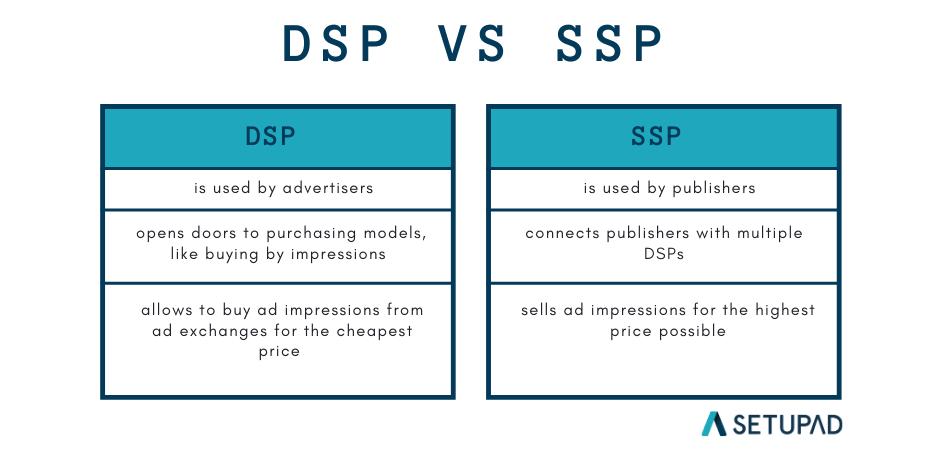 ssp vs dsp | setupad