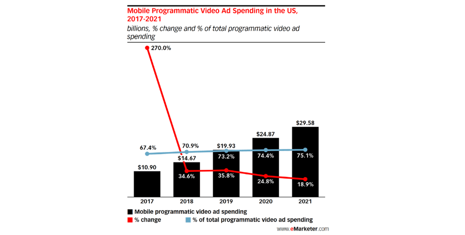 emarketer ad spending stats