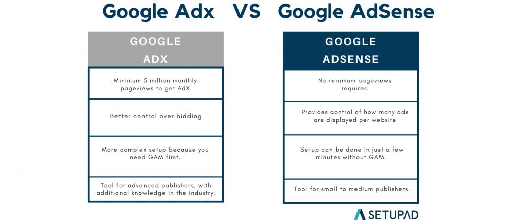 Google-adx-VS-Google-adsense