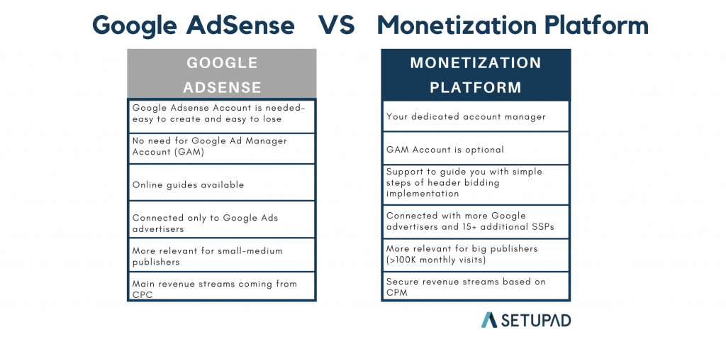 google adsense vs mnonetization platforms