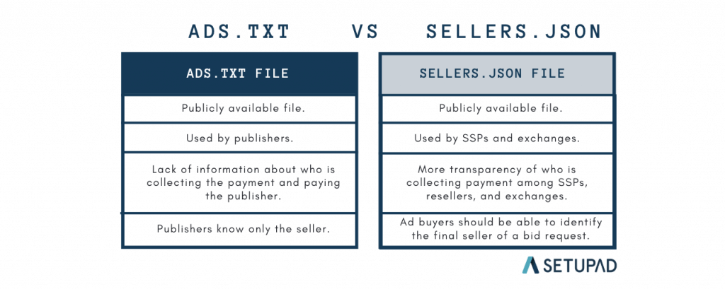 sellers.json-vs-ads.txt