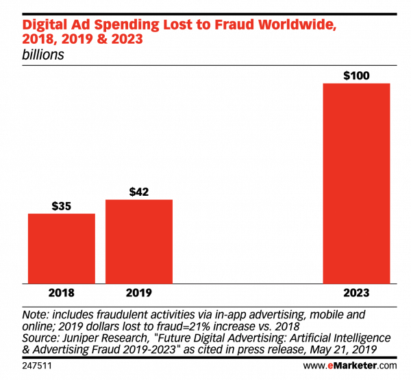 digital ad spending due to ad fraud
