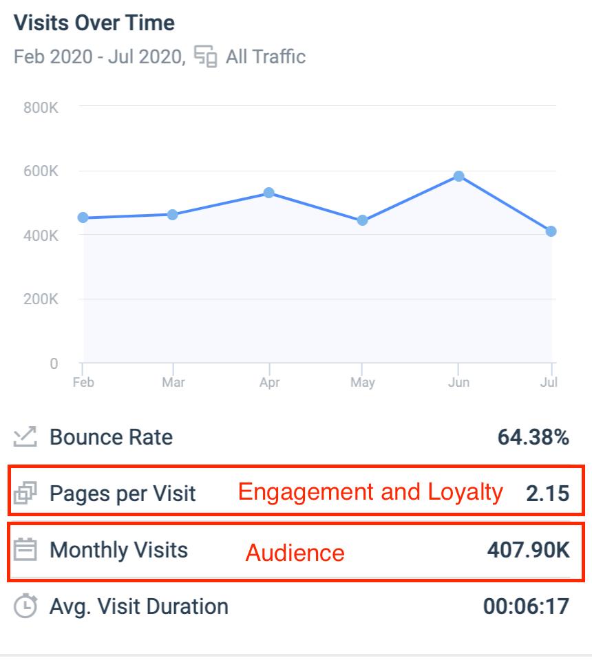 similar web data