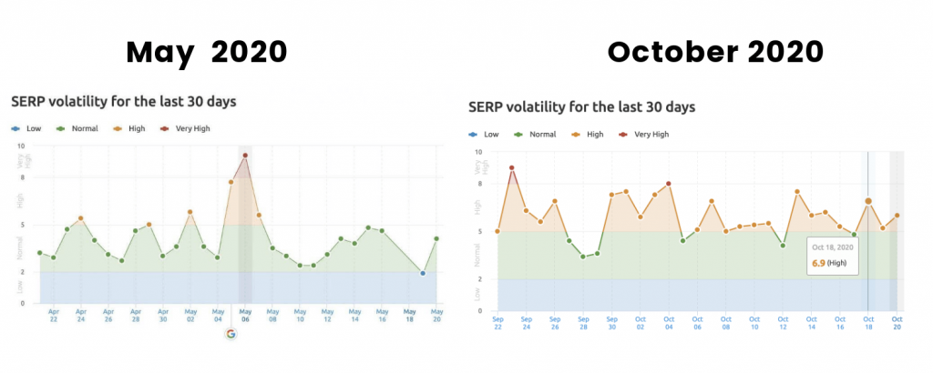 Serp results due to latest google update