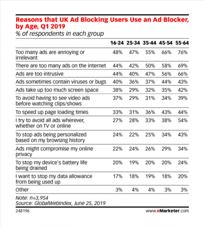 ad blockers stats