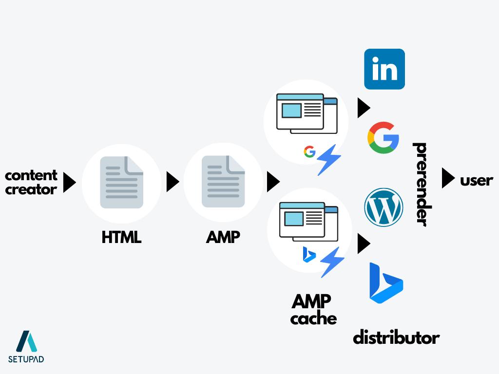 amp-example