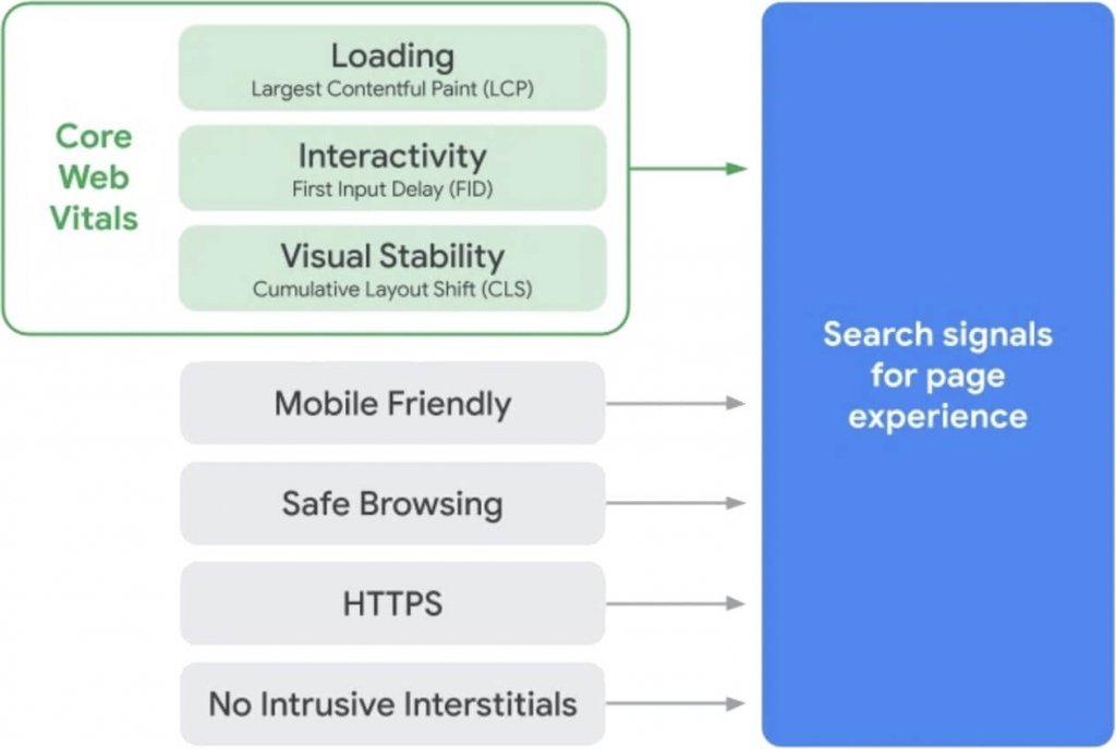 page experience signals by google