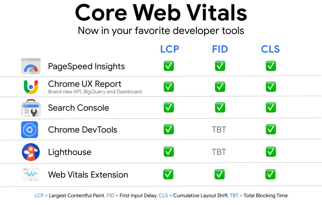 Core Web Vitals table