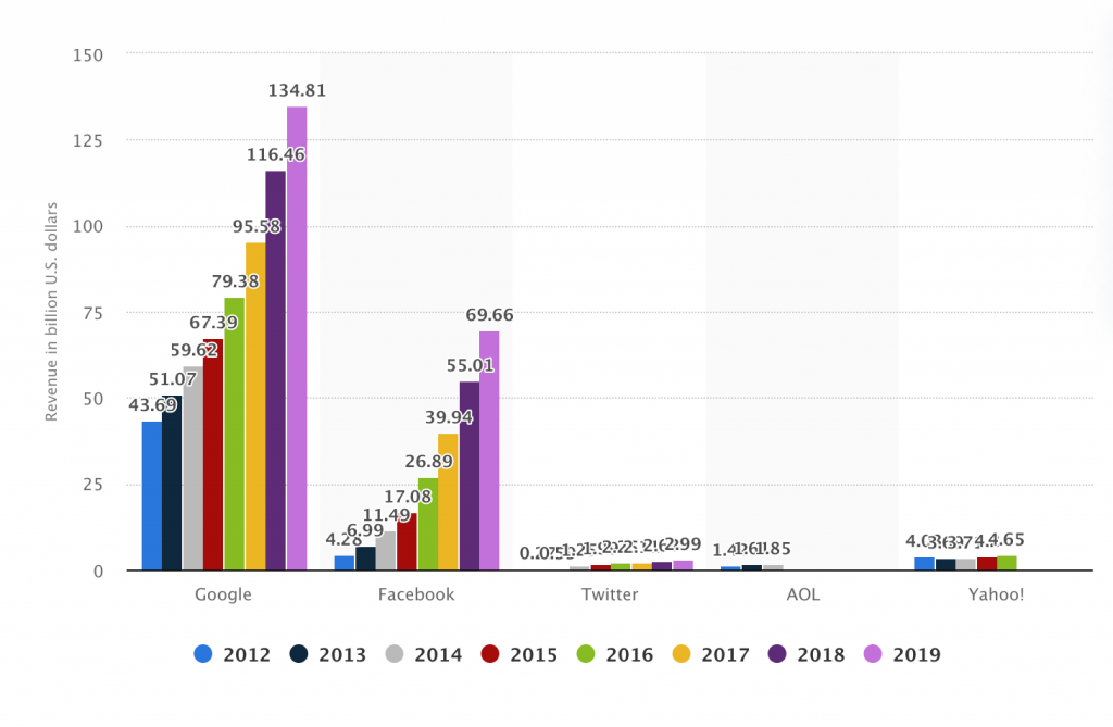google and facebook ranked by total digital advertising revenue from 2012 to 2019