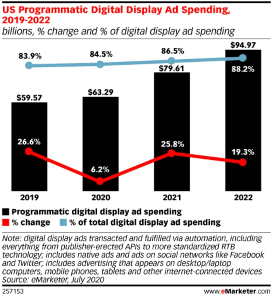 us-programmatic-digital-display-ad-spending-2019-to-2022-statistics