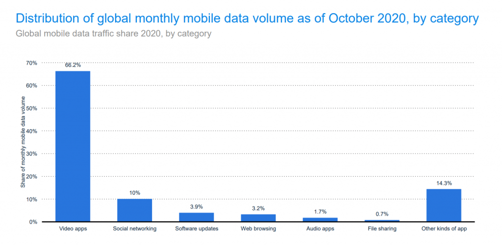distribution-of-global-monthly-mobile-volume-data-by-category-stat