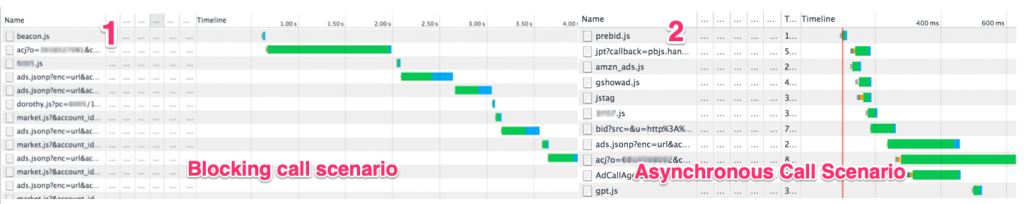 blocking and asynchronous call scenario with prebid.js side by side comparison
