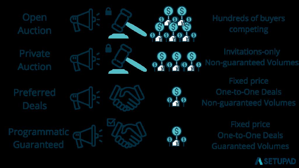 types-of-programmatic-deals-setupad