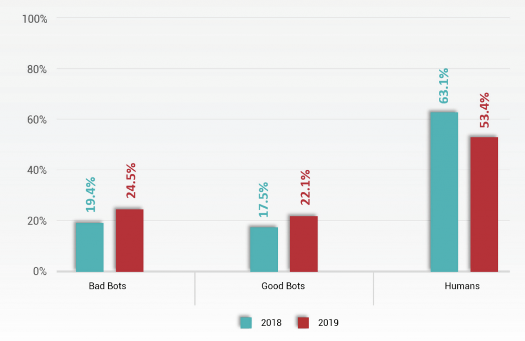 bot traffic stats
