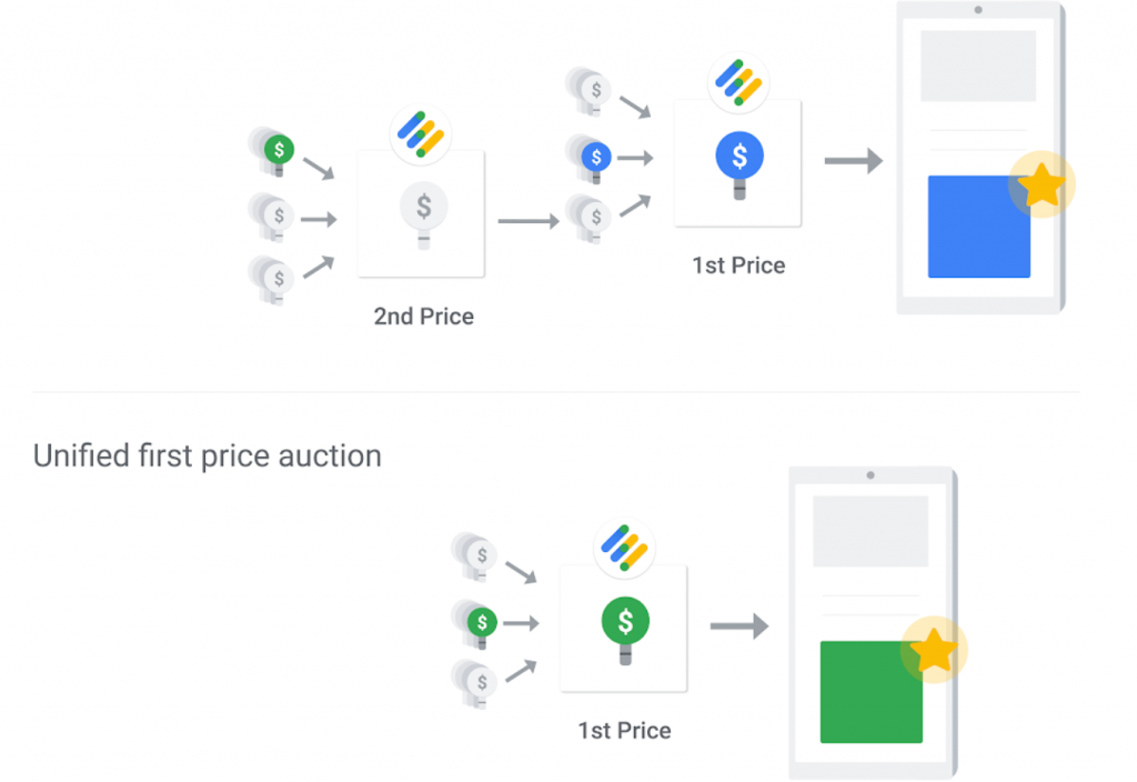 google-ad-manager-unified-first-price-auction-model
