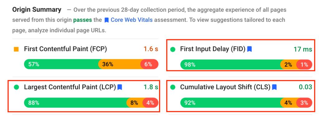 core web vitals scores