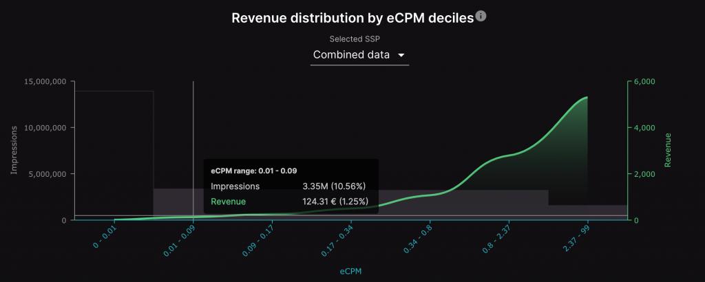 revenue-distribution-by-ecpm-deciles-setupad-client-ui