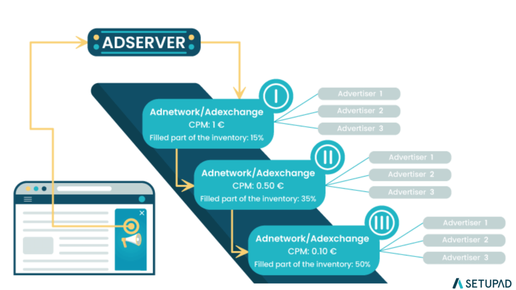 what is programmatic waterfall
